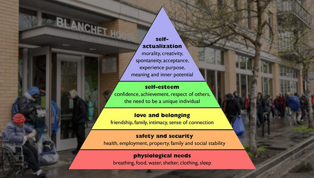 Maslow's Hierarchy of Human Levels diagram in front of Blanchet House